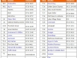 Mount Gambier Marketplace Directory List